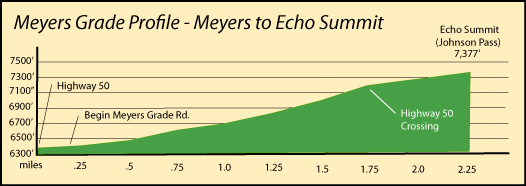 Profile of Meyers Grade to Echo Summit, CA